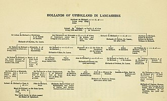 Holland family - Hollands of Upholland in Lancashire