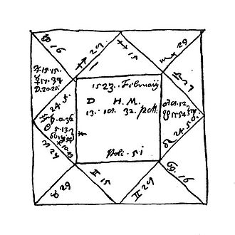 Valentin Naboth - The natal chart of Valentine Naibod according to Kenelm Digby (1640).
