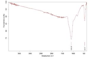 Copper(I) chloride - IR absorption spectrum of copper(I) chloride