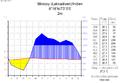 Klimadiagramm-deutsch-Minicoy (Lakkadiven)-Indien.png