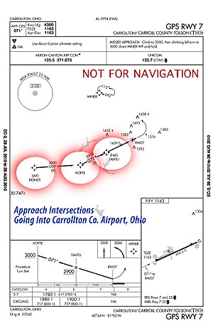 Intersection (aeronautics) - Terminal Procedure with Approach Intersections