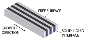 Lamellar structure - A schematic of a lamellar structure for a eutectic system