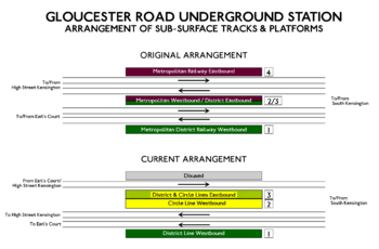 Layout of Gloucester Road station platforms
