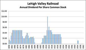 English: Chart of the annual dividends on the ...
