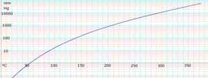 Ethylene glycol (data page) - Image: Log Ethyleneglycol Vapor Pressure