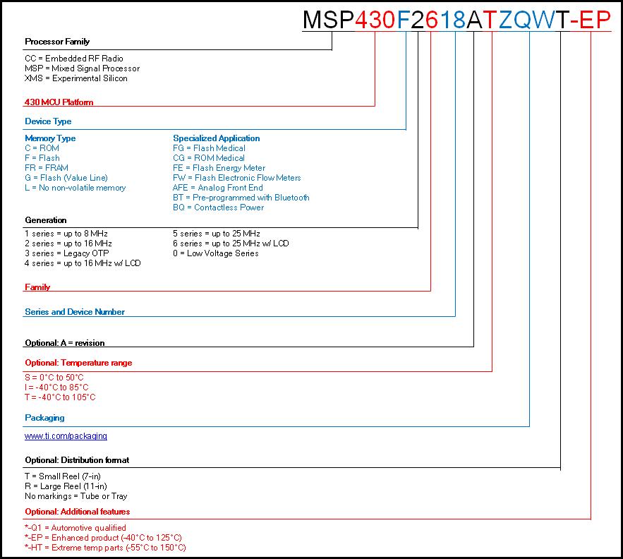 TI MSP430 - Howling Pixel