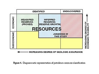"""Oil reserves in the United States - A """"McKelvey box,"""" illustrating different classes of petroleum resources."""