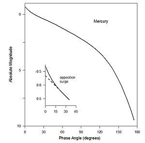 Phase curve (astronomy) - Image: Mercury Phase Curve