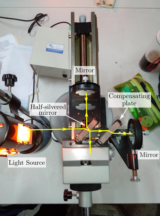 Michelson interferometer - This image demonstrates a simple but typical Michelson interferometer.The bright yellow line indicates the path of light.
