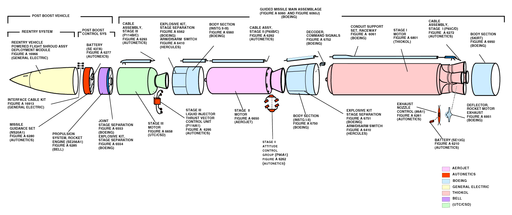 Minuteman III diagram