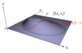 Multiplicateurs Lagrange 2D x1x2 perspective.png