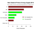 NZ Energy supply.png
