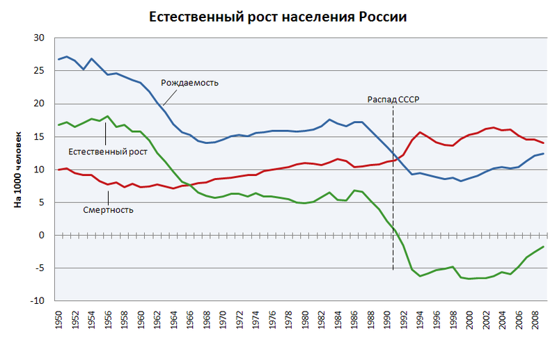 Файл:Natural Population Growth of Russia-rus.PNG