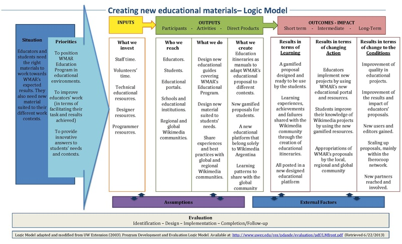 File:New+educational+materials+logic+form.pdf - Wikimedia Commons