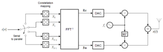 Orthogonal frequency-division multiplexing - Image: OFDM transmitter ideal