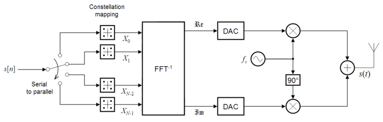 orthogonal frequency division multiplexing ofdm transmitter ideal png