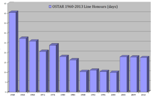 Single-Handed Trans-Atlantic Race - OSTAR Line Honours from 1960 to 2013