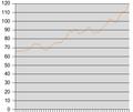 Oil price rises - May 22, 2008.png