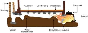 Ondol - An illustration of the ondol system