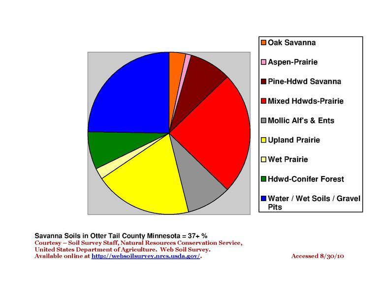 Fileotter Tail County Native Vegetation Pie Chartpdf Wikimedia