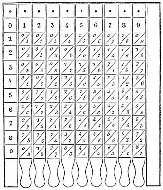 Multiplication table - Image: PSM V26 D467 Table of pythagoras on slats