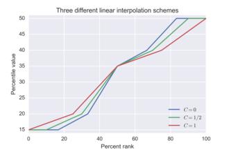 Percentile - Image: Percentile interpolation