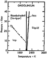 Phase diagram of gadolinium (1975).png
