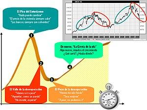 Español: La curva de gestión del cambio y el p...