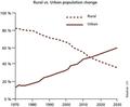 Pop urbane vs po rurale.png