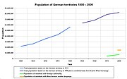 Population of German territories 1800 - 2000 and immigrant population from 1975 - 2000