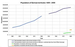 Population of German territories 1800 - 2000.JPG