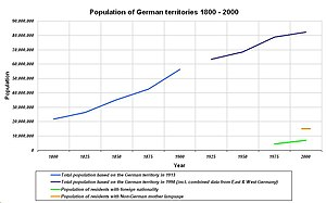 Demographics of Germany - Image: Population of German territories 1800 2000