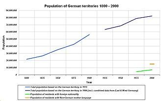 Population decline - Image: Population of German territories 1800 2000