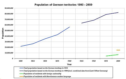 German population development from 1800 to 2010 Population of German territories 1800 - 2000.JPG