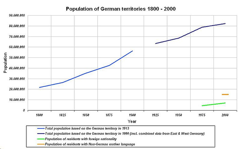 File:Population of German territories 1800 - 2000.JPG