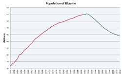 Population of Ukraine.png