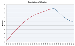 Ukrainian Census (2020) - Chart of the population demographics of Ukraine, showing the decline in population from 1993 to 2012.