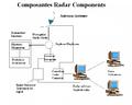 Radar composantes.png