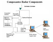 Radar components