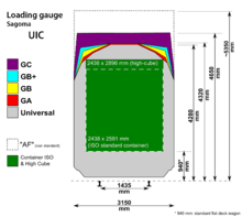 Loading gauge - Wikipedia