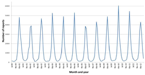 A line graph with the months and years on the x-axis and the number of infections on the y-axis. The peaks in the line correspond to the winter months of the northern hemisphere.