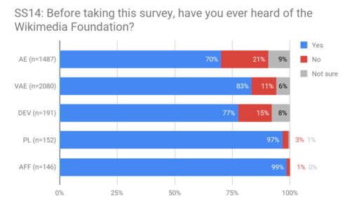 SS14 - Awareness of the Foundation.png