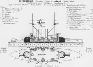 Shikishima-class battleship - Left elevation and deck plan as depicted in Jane's Fighting Ships 1906