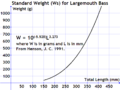 Standard weight largemouth bass.png