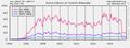 Stats-wikimedia PlotEditorsTRwiki nov2017.png