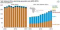 Sub-Saharan Africa electricity generation mix (2005-2015) (30010633237).png