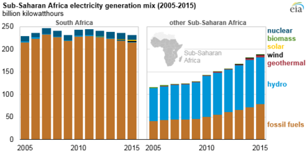 Energy sources in sub-Saharan Africa. Fossil Fuels and hydroelectric power make up the largest share of sub-Saharan African electricity. Sub-Saharan Africa electricity generation mix (2005-2015) (30010633237).png