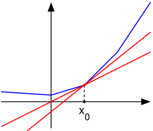 """Subderivative - A convex function (blue) and """"subtangent lines"""" at x0 (red)."""