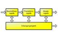 Subsysteme der Logistik.png