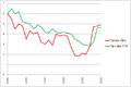 Taylor-Zins und Euro Währungssystem.png